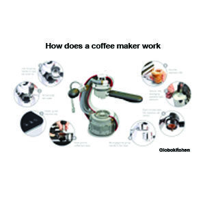 How does work coffee maker